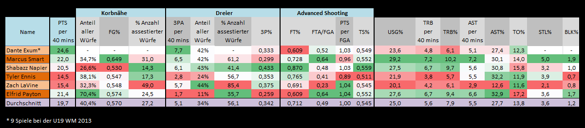Draft 2014_Stats_Point_Combo_Guards
