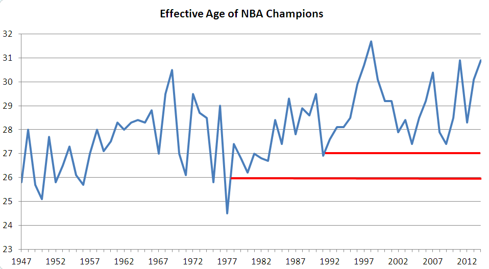 NBA-Champions-EffectiveAge