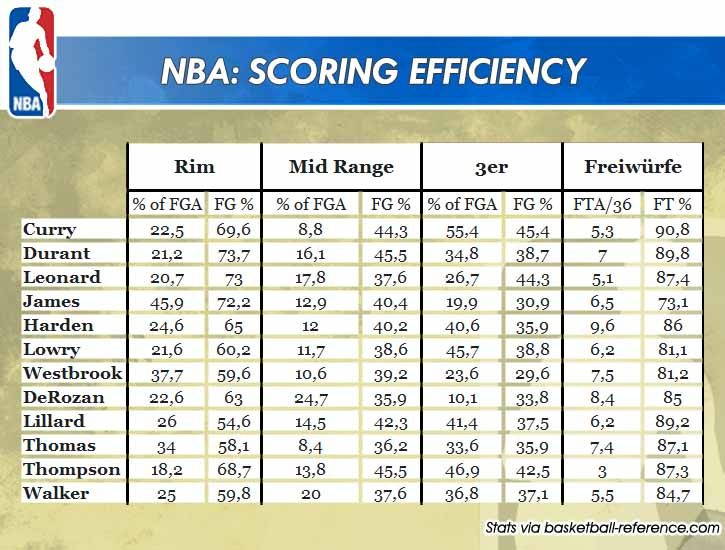 nbascoringefficiency